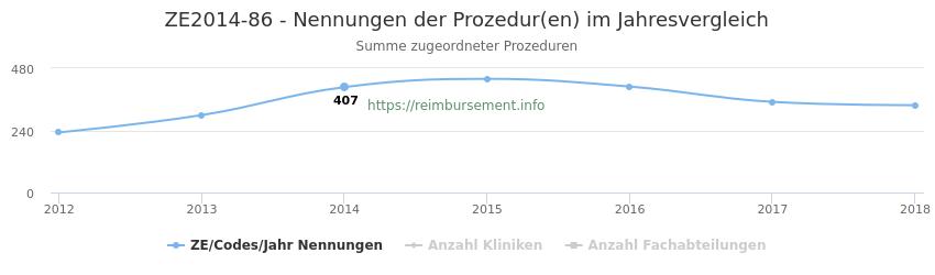 ZE2014-86 Nennungen der Prozeduren und Anzahl der einsetzenden Kliniken, Fachabteilungen pro Jahr