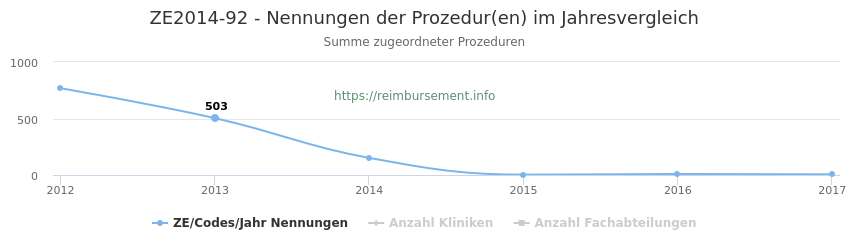 ZE2014-92 Nennungen der Prozeduren und Anzahl der einsetzenden Kliniken, Fachabteilungen pro Jahr