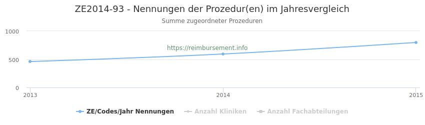 ZE2014-93 Nennungen der Prozeduren und Anzahl der einsetzenden Kliniken, Fachabteilungen pro Jahr