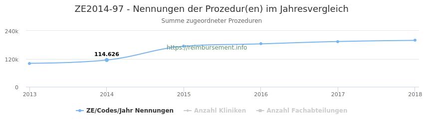 ZE2014-97 Nennungen der Prozeduren und Anzahl der einsetzenden Kliniken, Fachabteilungen pro Jahr