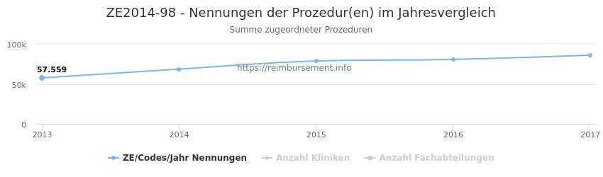 ZE2014-98 Nennungen der Prozeduren und Anzahl der einsetzenden Kliniken, Fachabteilungen pro Jahr