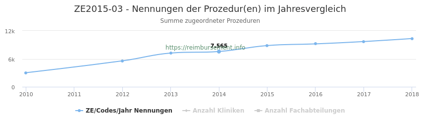 ZE2015-03 Nennungen der Prozeduren und Anzahl der einsetzenden Kliniken, Fachabteilungen pro Jahr