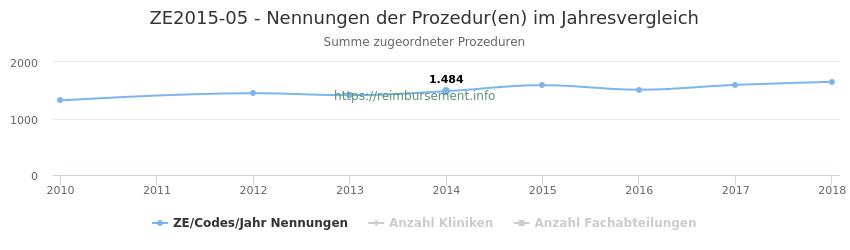 ZE2015-05 Nennungen der Prozeduren und Anzahl der einsetzenden Kliniken, Fachabteilungen pro Jahr