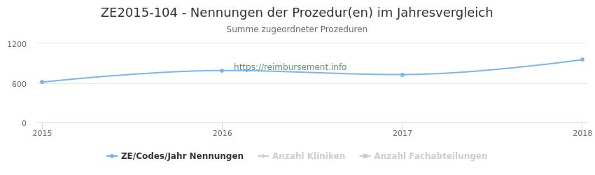 ZE2015-104 Nennungen der Prozeduren und Anzahl der einsetzenden Kliniken, Fachabteilungen pro Jahr