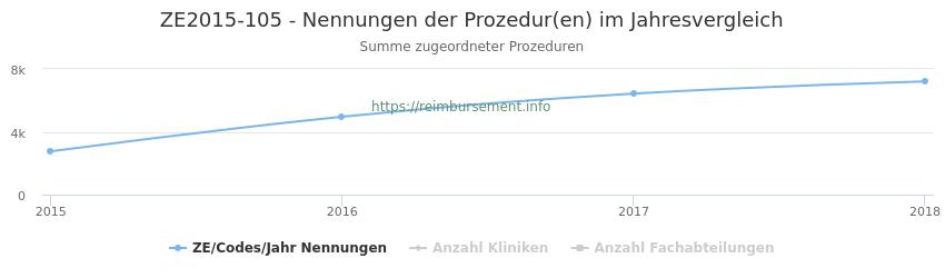 ZE2015-105 Nennungen der Prozeduren und Anzahl der einsetzenden Kliniken, Fachabteilungen pro Jahr