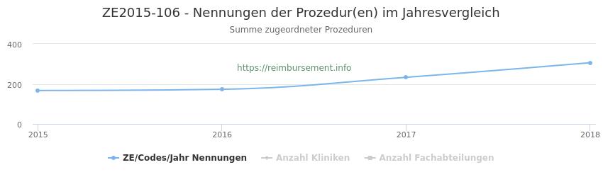 ZE2015-106 Nennungen der Prozeduren und Anzahl der einsetzenden Kliniken, Fachabteilungen pro Jahr