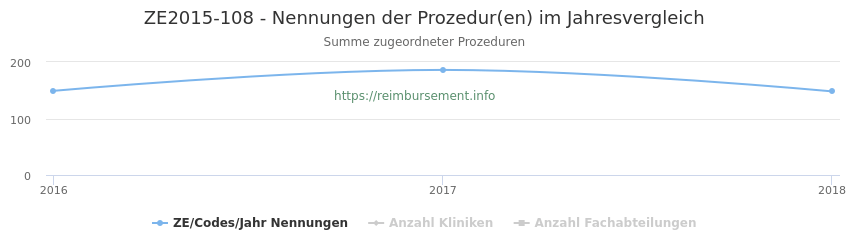 ZE2015-108 Nennungen der Prozeduren und Anzahl der einsetzenden Kliniken, Fachabteilungen pro Jahr