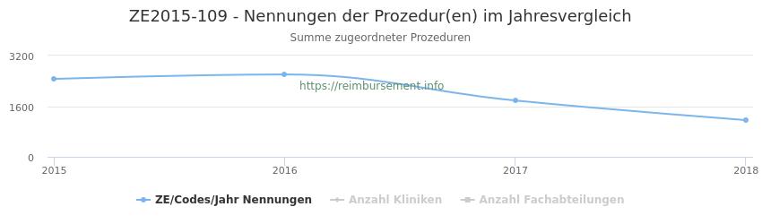 ZE2015-109 Nennungen der Prozeduren und Anzahl der einsetzenden Kliniken, Fachabteilungen pro Jahr
