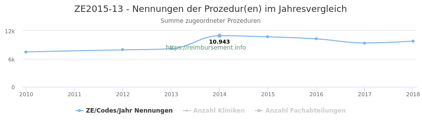 ZE2015-13 Nennungen der Prozeduren und Anzahl der einsetzenden Kliniken, Fachabteilungen pro Jahr