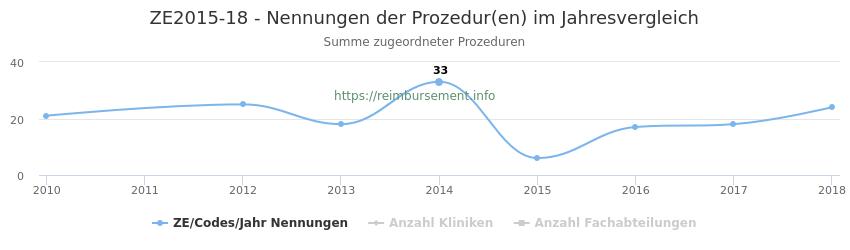 ZE2015-18 Nennungen der Prozeduren und Anzahl der einsetzenden Kliniken, Fachabteilungen pro Jahr