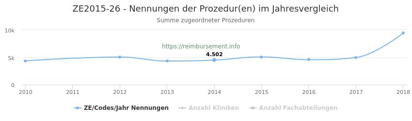 ZE2015-26 Nennungen der Prozeduren und Anzahl der einsetzenden Kliniken, Fachabteilungen pro Jahr