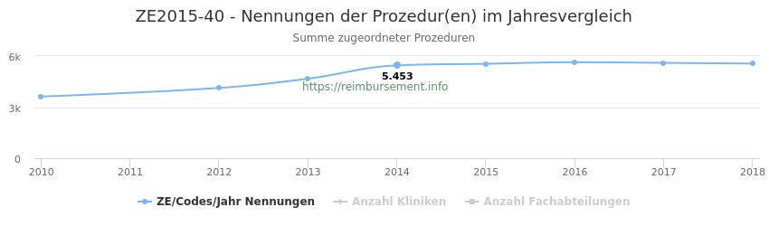 ZE2015-40 Nennungen der Prozeduren und Anzahl der einsetzenden Kliniken, Fachabteilungen pro Jahr
