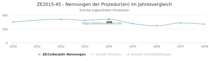 ZE2015-45 Nennungen der Prozeduren und Anzahl der einsetzenden Kliniken, Fachabteilungen pro Jahr