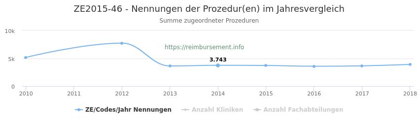 ZE2015-46 Nennungen der Prozeduren und Anzahl der einsetzenden Kliniken, Fachabteilungen pro Jahr