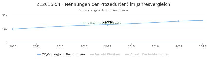 ZE2015-54 Nennungen der Prozeduren und Anzahl der einsetzenden Kliniken, Fachabteilungen pro Jahr