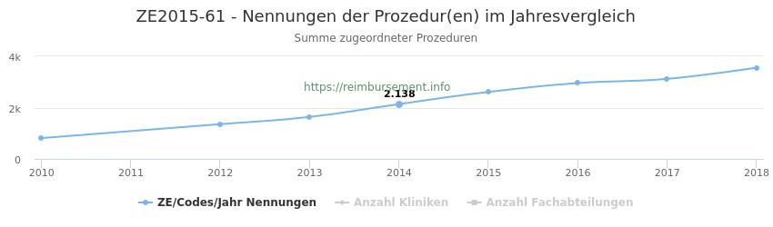 ZE2015-61 Nennungen der Prozeduren und Anzahl der einsetzenden Kliniken, Fachabteilungen pro Jahr