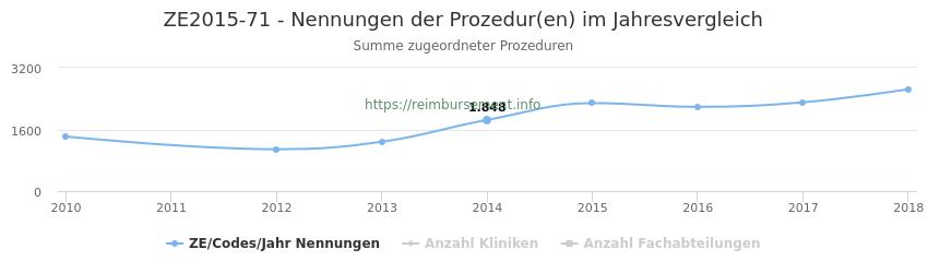 ZE2015-71 Nennungen der Prozeduren und Anzahl der einsetzenden Kliniken, Fachabteilungen pro Jahr