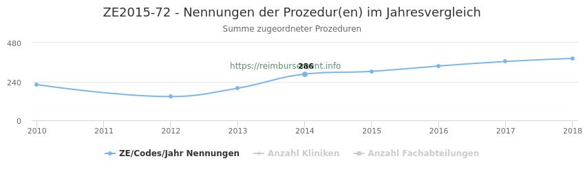 ZE2015-72 Nennungen der Prozeduren und Anzahl der einsetzenden Kliniken, Fachabteilungen pro Jahr