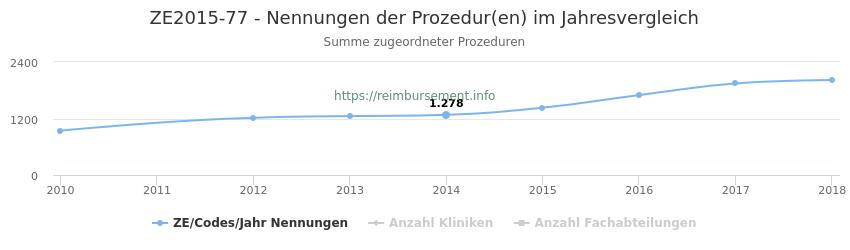 ZE2015-77 Nennungen der Prozeduren und Anzahl der einsetzenden Kliniken, Fachabteilungen pro Jahr