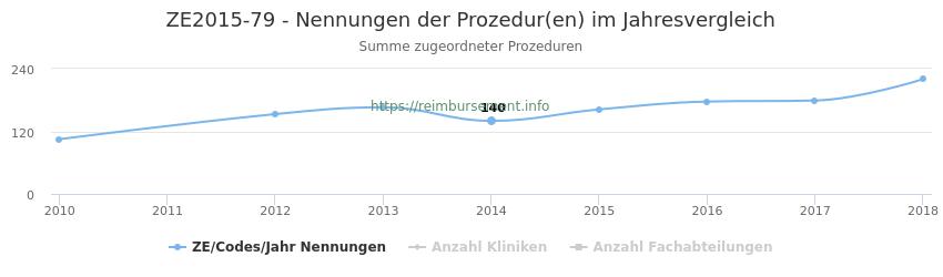 ZE2015-79 Nennungen der Prozeduren und Anzahl der einsetzenden Kliniken, Fachabteilungen pro Jahr