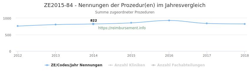 ZE2015-84 Nennungen der Prozeduren und Anzahl der einsetzenden Kliniken, Fachabteilungen pro Jahr