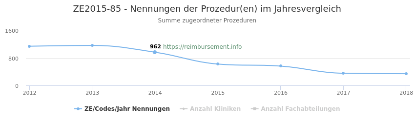 ZE2015-85 Nennungen der Prozeduren und Anzahl der einsetzenden Kliniken, Fachabteilungen pro Jahr