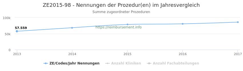 ZE2015-98 Nennungen der Prozeduren und Anzahl der einsetzenden Kliniken, Fachabteilungen pro Jahr