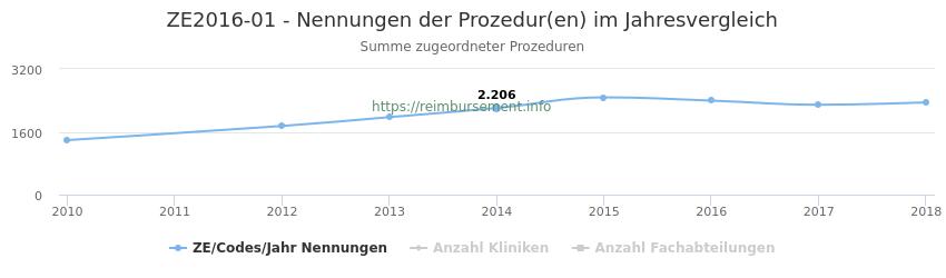 ZE2016-01 Nennungen der Prozeduren und Anzahl der einsetzenden Kliniken, Fachabteilungen pro Jahr