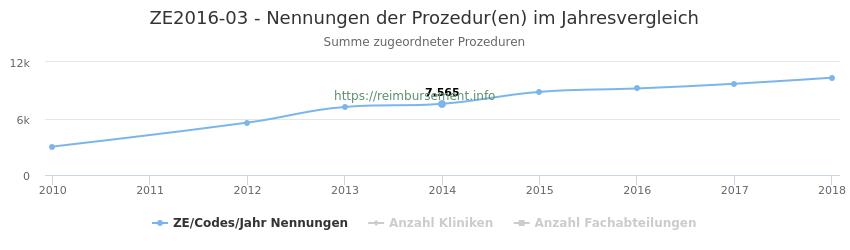 ZE2016-03 Nennungen der Prozeduren und Anzahl der einsetzenden Kliniken, Fachabteilungen pro Jahr