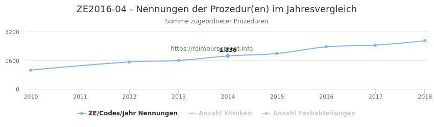 ZE2016-04 Nennungen der Prozeduren und Anzahl der einsetzenden Kliniken, Fachabteilungen pro Jahr