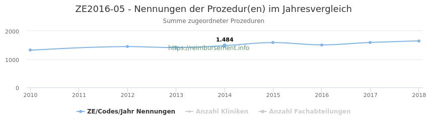 ZE2016-05 Nennungen der Prozeduren und Anzahl der einsetzenden Kliniken, Fachabteilungen pro Jahr