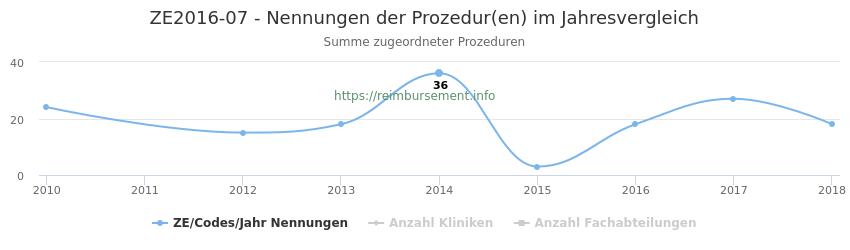 ZE2016-07 Nennungen der Prozeduren und Anzahl der einsetzenden Kliniken, Fachabteilungen pro Jahr