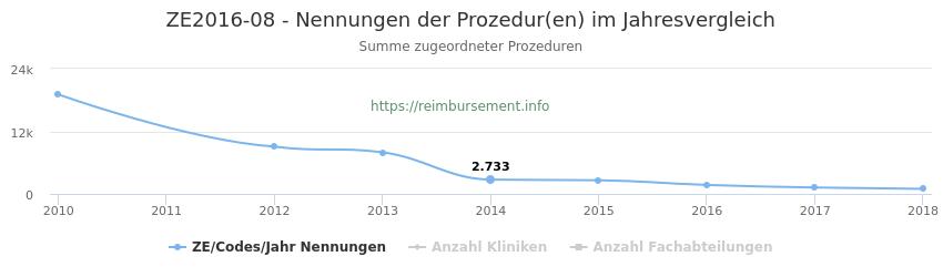 ZE2016-08 Nennungen der Prozeduren und Anzahl der einsetzenden Kliniken, Fachabteilungen pro Jahr