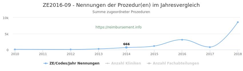 ZE2016-09 Nennungen der Prozeduren und Anzahl der einsetzenden Kliniken, Fachabteilungen pro Jahr