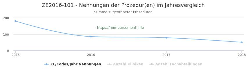 ZE2016-101 Nennungen der Prozeduren und Anzahl der einsetzenden Kliniken, Fachabteilungen pro Jahr