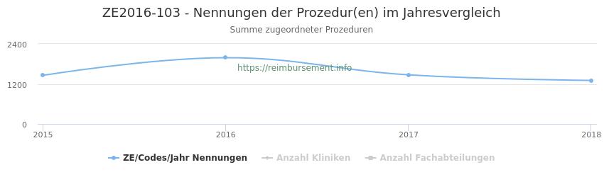 ZE2016-103 Nennungen der Prozeduren und Anzahl der einsetzenden Kliniken, Fachabteilungen pro Jahr