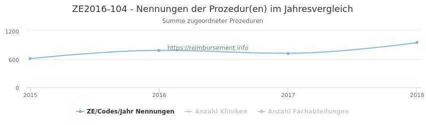 ZE2016-104 Nennungen der Prozeduren und Anzahl der einsetzenden Kliniken, Fachabteilungen pro Jahr
