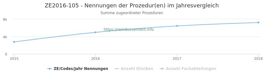 ZE2016-105 Nennungen der Prozeduren und Anzahl der einsetzenden Kliniken, Fachabteilungen pro Jahr