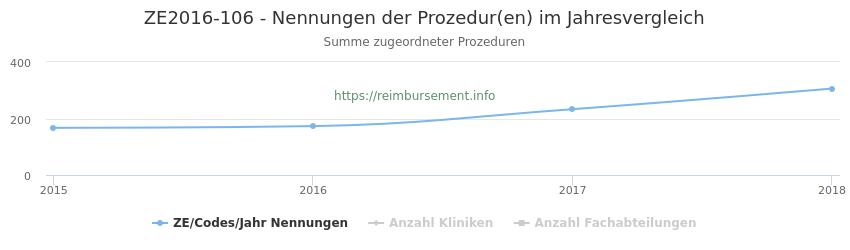 ZE2016-106 Nennungen der Prozeduren und Anzahl der einsetzenden Kliniken, Fachabteilungen pro Jahr