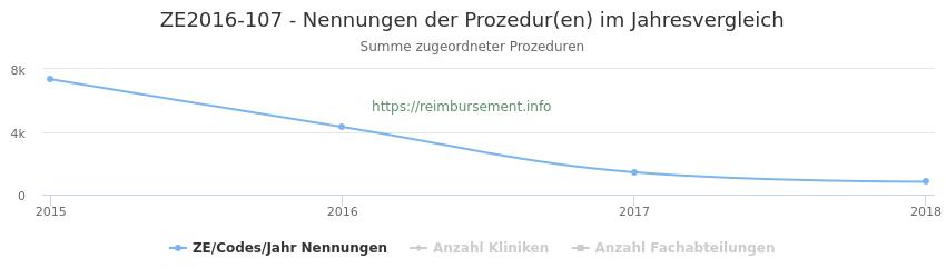ZE2016-107 Nennungen der Prozeduren und Anzahl der einsetzenden Kliniken, Fachabteilungen pro Jahr