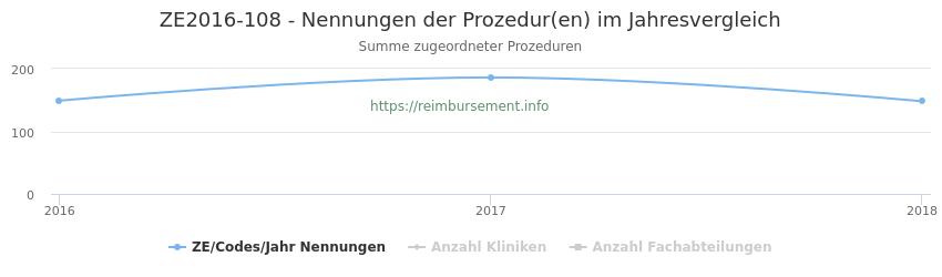 ZE2016-108 Nennungen der Prozeduren und Anzahl der einsetzenden Kliniken, Fachabteilungen pro Jahr