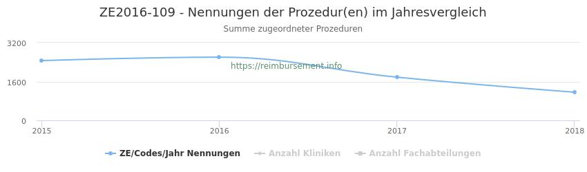 ZE2016-109 Nennungen der Prozeduren und Anzahl der einsetzenden Kliniken, Fachabteilungen pro Jahr