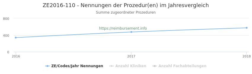 ZE2016-110 Nennungen der Prozeduren und Anzahl der einsetzenden Kliniken, Fachabteilungen pro Jahr