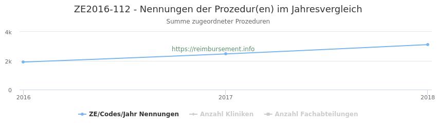 ZE2016-112 Nennungen der Prozeduren und Anzahl der einsetzenden Kliniken, Fachabteilungen pro Jahr