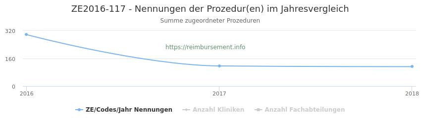 ZE2016-117 Nennungen der Prozeduren und Anzahl der einsetzenden Kliniken, Fachabteilungen pro Jahr
