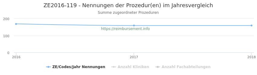 ZE2016-119 Nennungen der Prozeduren und Anzahl der einsetzenden Kliniken, Fachabteilungen pro Jahr
