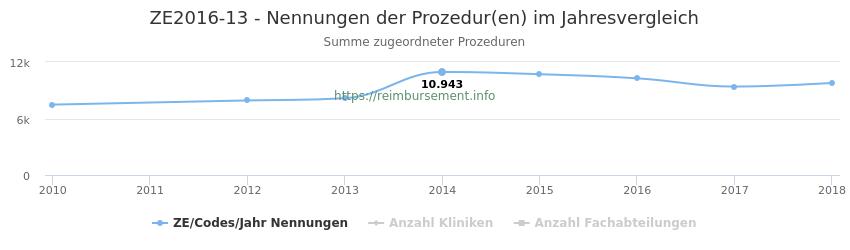 ZE2016-13 Nennungen der Prozeduren und Anzahl der einsetzenden Kliniken, Fachabteilungen pro Jahr