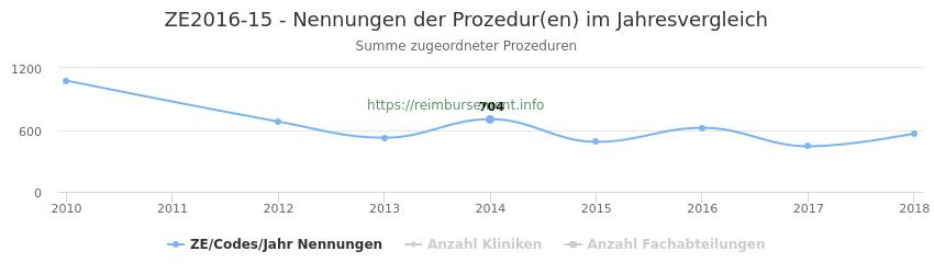 ZE2016-15 Nennungen der Prozeduren und Anzahl der einsetzenden Kliniken, Fachabteilungen pro Jahr