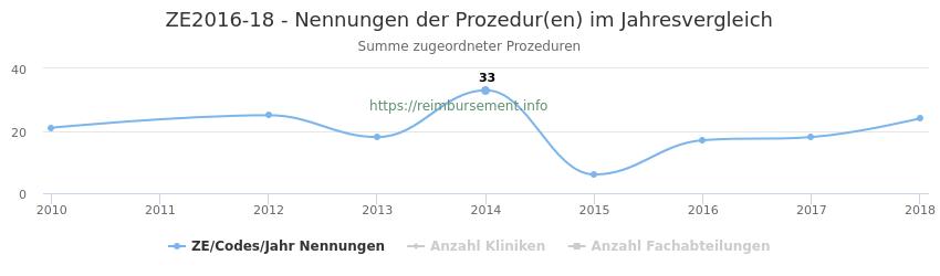 ZE2016-18 Nennungen der Prozeduren und Anzahl der einsetzenden Kliniken, Fachabteilungen pro Jahr