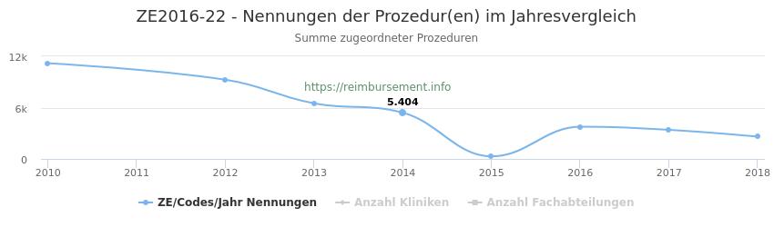 ZE2016-22 Nennungen der Prozeduren und Anzahl der einsetzenden Kliniken, Fachabteilungen pro Jahr